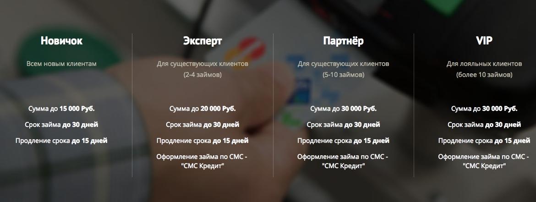 Кредит Плюс уровни клиентов