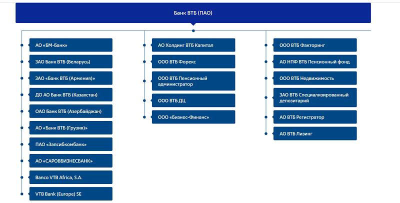 структура Группы ВТБ